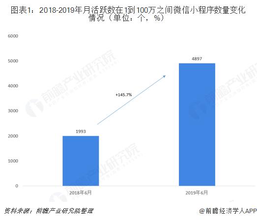 图表1:2018-2019年月活跃数在1到100万之间微信小程序数量变化情况(单位:个,%)