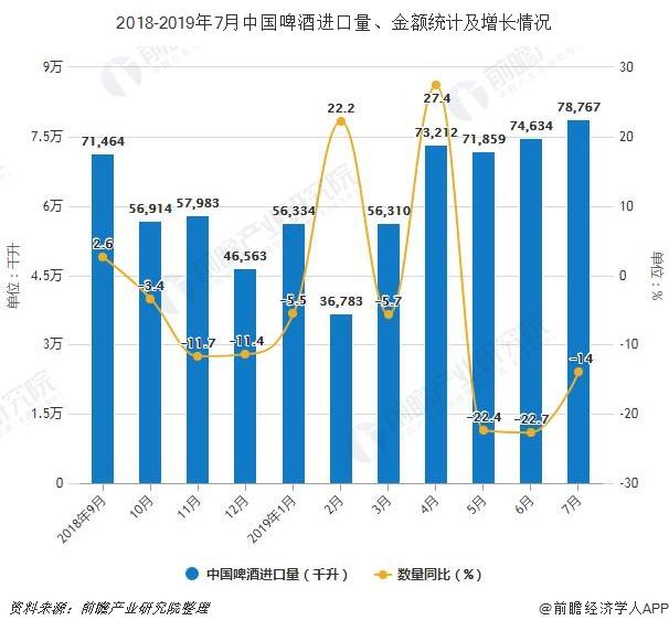 2018-2019年7月中国啤酒进口量、金额统计及增长情况