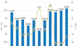 2019年1-7月中国啤酒行业市场分析:产量接近2400万千升 <em>进口量</em>达到44.79万千升