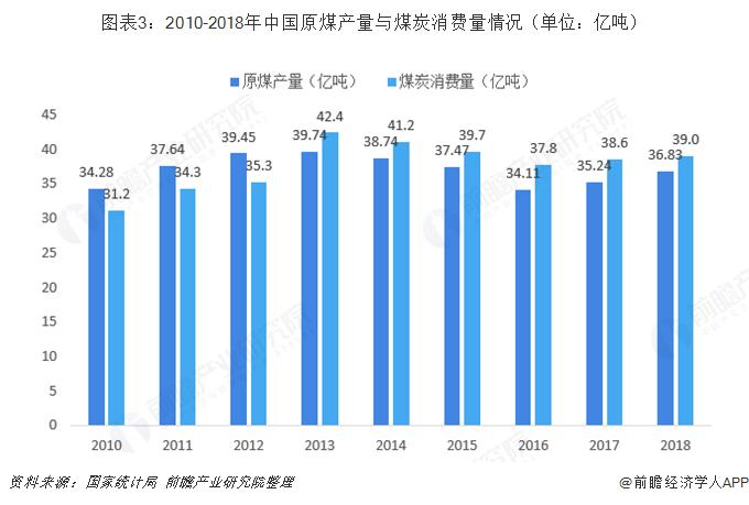 图表3:2010-2018年中国原煤产量与煤炭消费量情况(单位:亿吨)