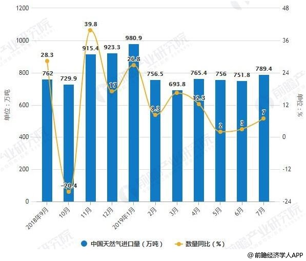 2018-2019年7月中国天然气进口量、金额统计及增长情况