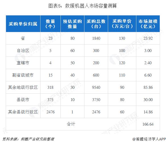 图表5:救援机器人市场容量测算