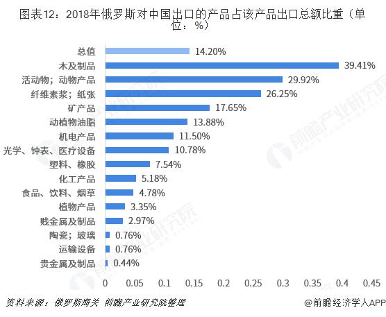 图表12:2018年俄罗斯对中国出口的产品占该产品出口总额比重(单位:%)