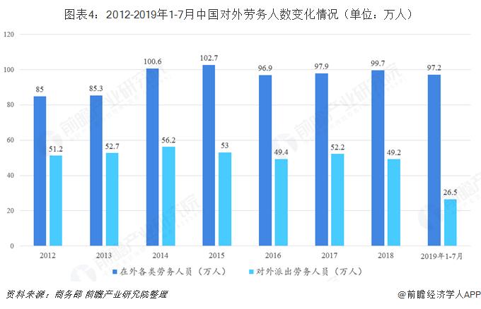 图表4:2012-2019年1-7月中国对外劳务人数变化情况(单位:万人)