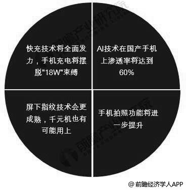 中国手机行业发展趋势分析情况