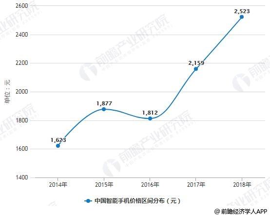 2014-2018年中国智能手机价格区间分布情况