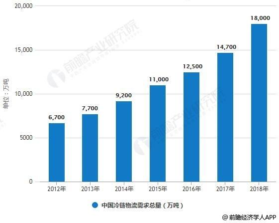 2012-2018年中国冷链物流需求总量统计情况