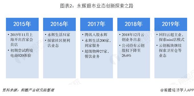 图表2:永辉超市业态创新探索之路