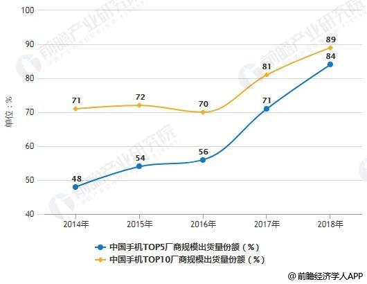 2014-2018年中国手机市场集中度分析情况