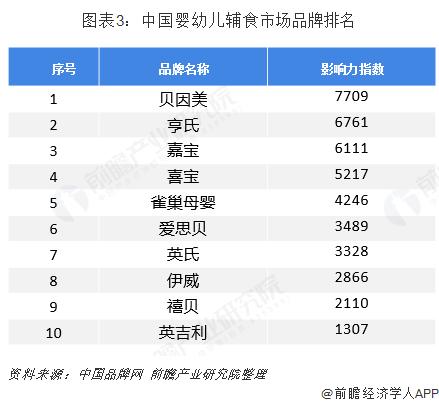图表3:中国婴幼儿辅食市场品牌排名