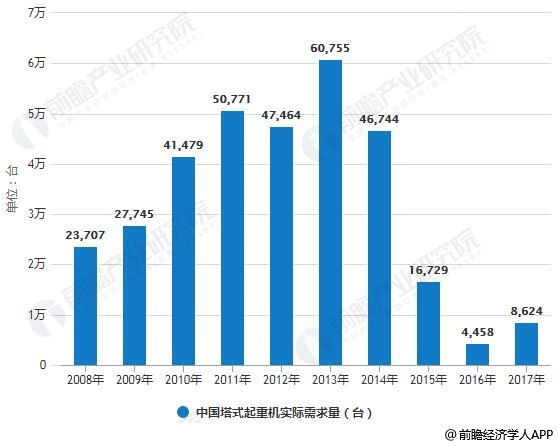 2008-2017年中国轮式、塔式起重机实际需求量统计及增长情况