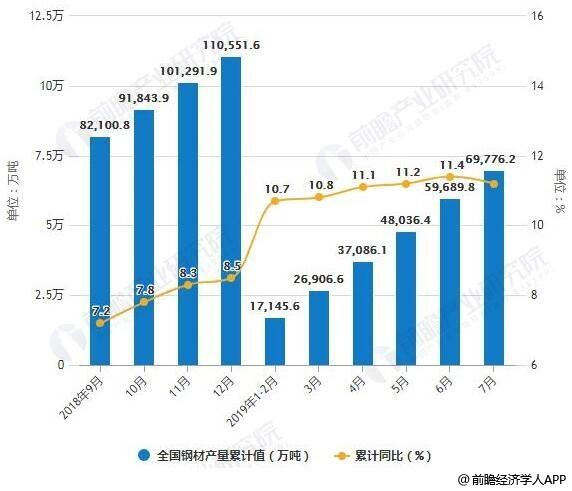 2018-2019年7月全国钢材产量及增长情况