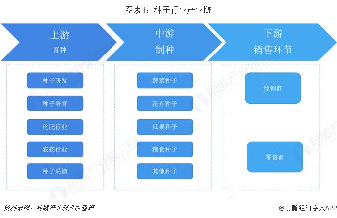 图表1:种子行业产业链