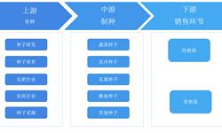 十张图读懂全球种业现状 中国已经成为全球第二大种子需求国
