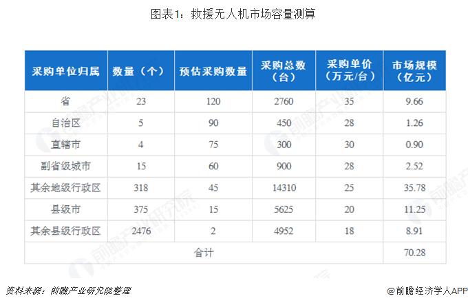 图表1:救援无人机市场容量测算