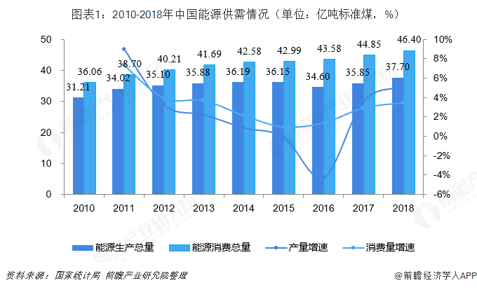 图表1:2010-2018年中国能源供需情况(单位:亿吨标准煤,%)