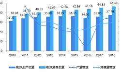 十张图带你看2018年中国能源市场发展情况 能源进口依存度攀升,消费结构显著优化