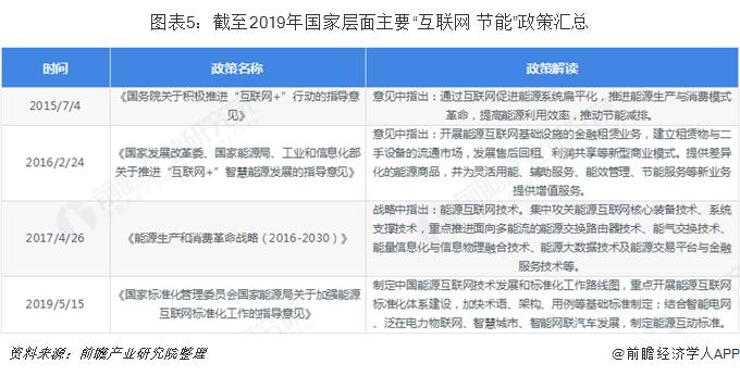 """图表5:截至2019年国家层面主要""""互联网+节能""""政策汇总"""