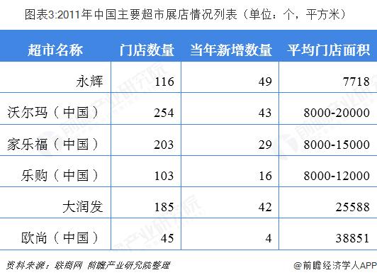 图表3:2011年中国主要超市展店情况列表(单位:个,平方米)