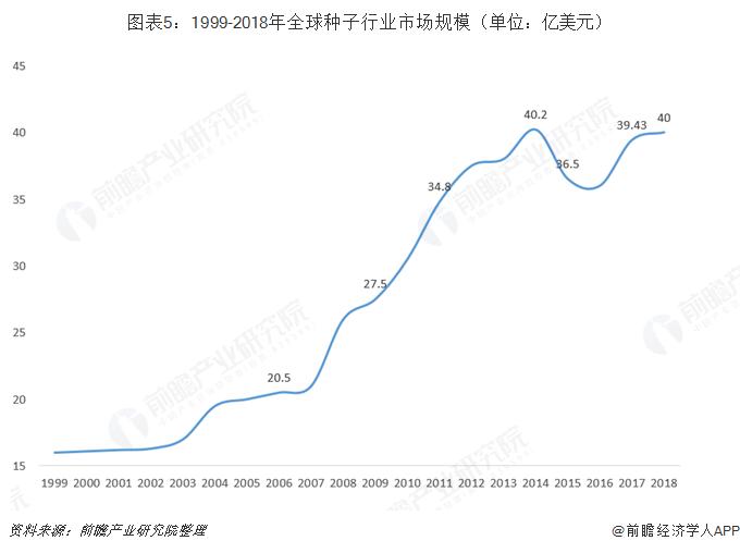 图表5:1999-2018年全球种子行业市场规模(单位:亿美金)
