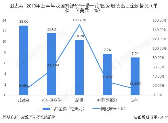 """图表4:2019年上半年我国对部分""""一带一路""""国家服装出口金额情况(单位:亿美元,%)"""