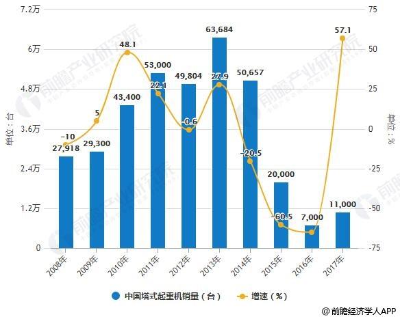 2008-2017年中国塔式起重机销量统计及增长情况