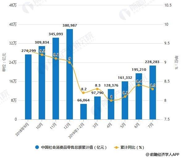 2018-2019年7月中国社会消费品零售总额及增长情况