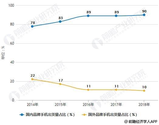 2014-2018年国内外品牌手机出货量占比对比情况