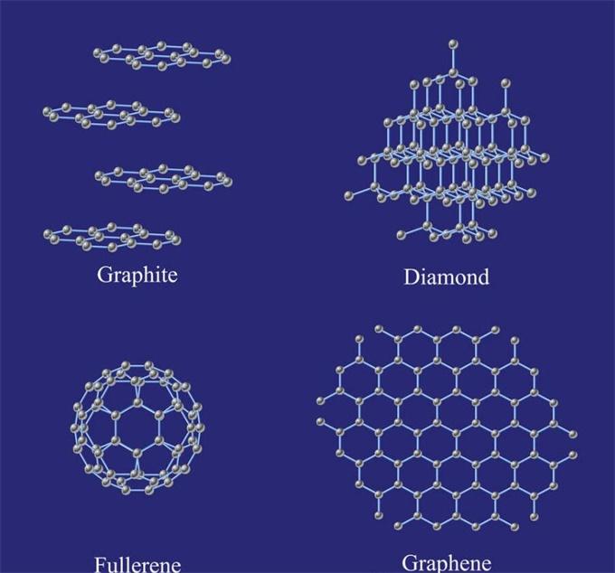 碳的同素异形体