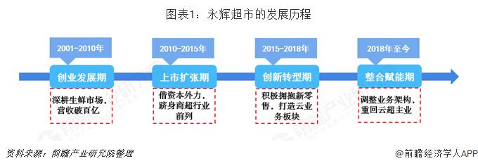 图表1:永辉超市的发展历程