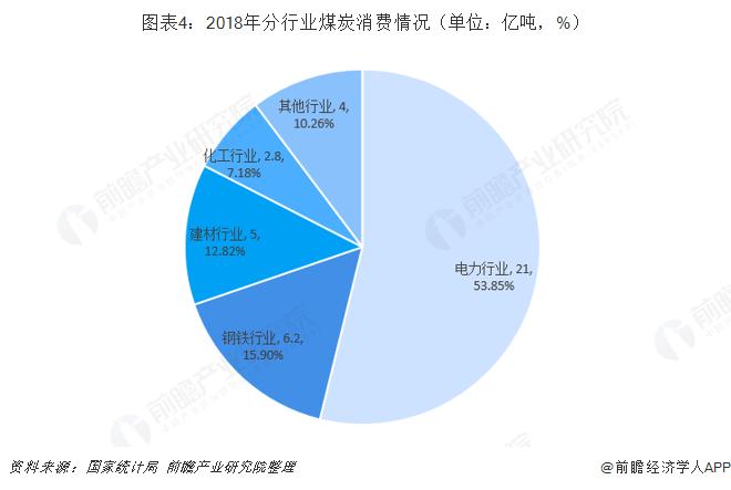 图表4:2018年分行业煤炭消费情况(单位:亿吨,%)