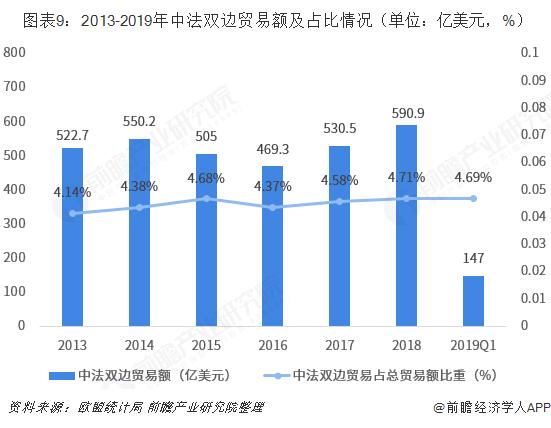 图表9:2013-2019年中法双边贸易额及占比情况(单位:亿美元,%)