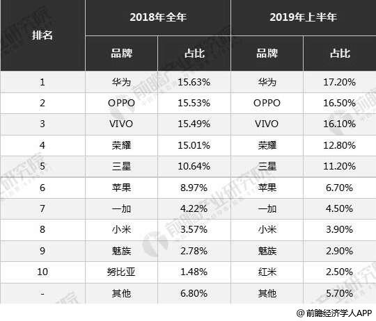 2018-2019年H1中国手机市场品牌关注度占比分布情况