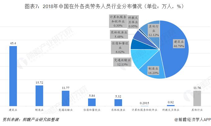 图表7:2018年中国在外各类劳务人员行业分布情况(单位:万人,%)