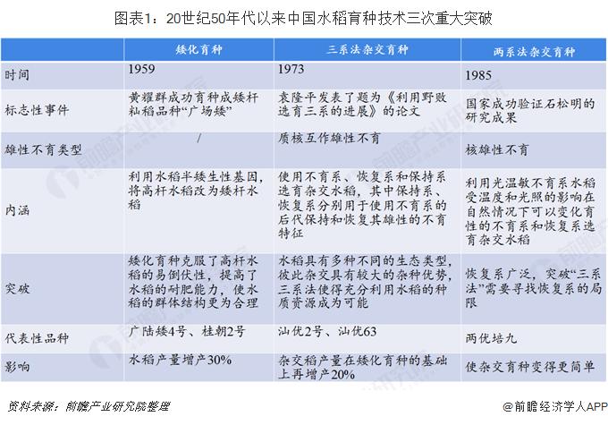 图表1:20世纪50年代以来中国水稻育种技术三次重大突破