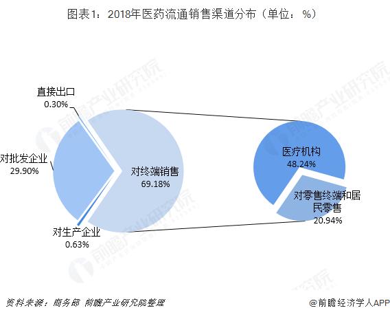 图表1:2018年医药流通销售渠道分布(单位:%)