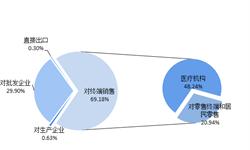 2018年中国医药流通行业竞争格局和发展前景 终端销售占比提高,医药零售行业集中度有待提升【组图】