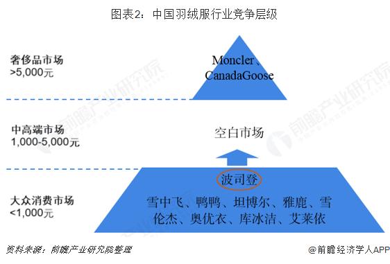 图表2:中国羽绒服行业竞争层级