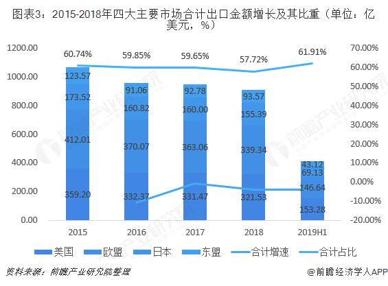 图表3:2015-2018年四大主要市场合计出口金额增长及其比重(单位:亿美元,%)