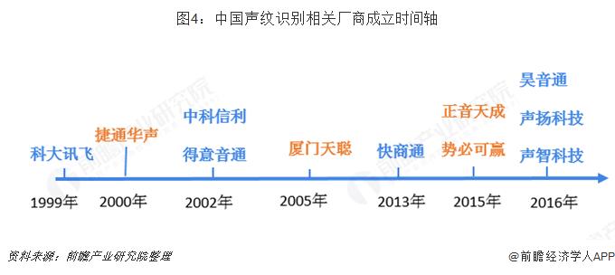 图4:中国声纹识别相关厂商成立时间轴