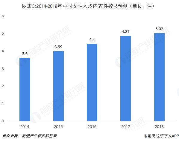 图表3:2014-2018年中国女性人均内衣件数及预测(单位:件)