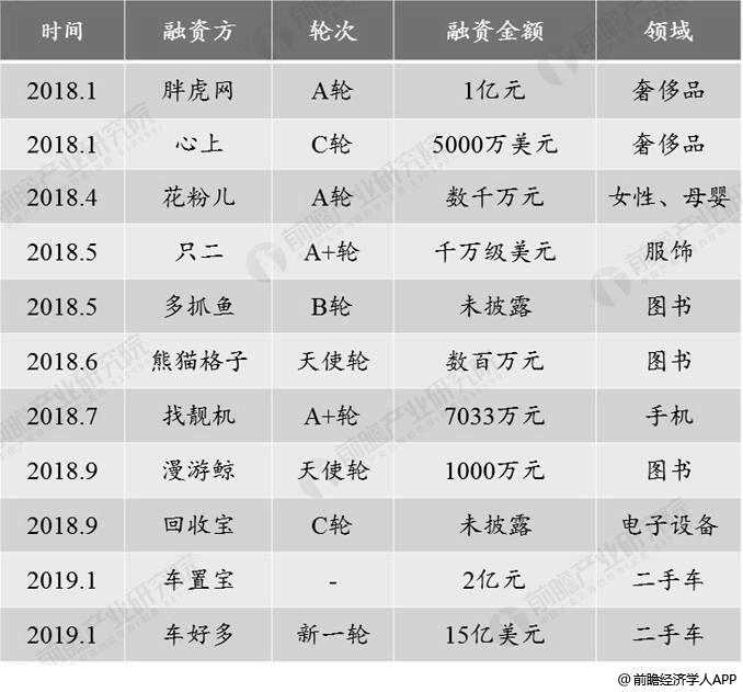 2018年中国二手电商细分品类投融资部分分析情况