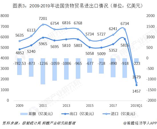 图表3:2009-2019年法国货物贸易进出口情况(单位:亿美元)