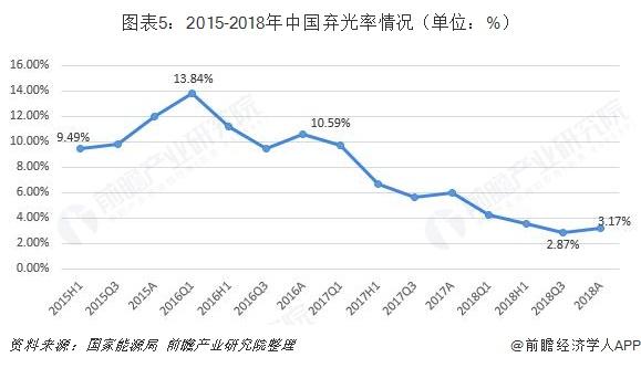 图表5:2015-2018年中国弃光率情况(单位:%)
