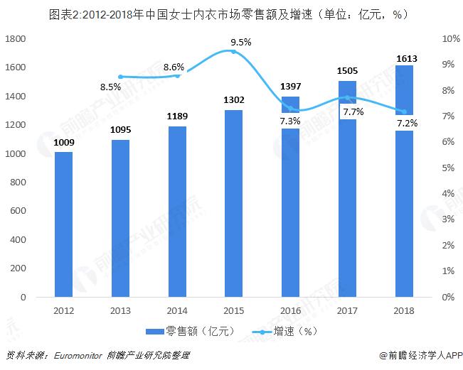 图表2:2012-2018年中国女士内衣市场零售额及增速(单位:亿元,%)