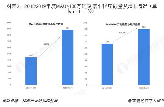 图表2:2018/2019年度MAU>100万的微信小程序数量及增长情况(单位:个,%)