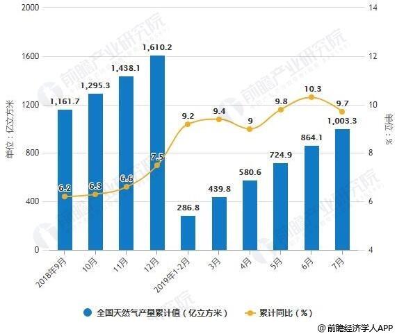 2018-2019年7月全国天然气产量统计及增长情况