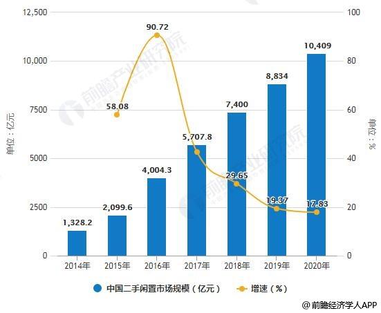 2014-2020年中国二手闲置市场规模统计及增长情况及预测