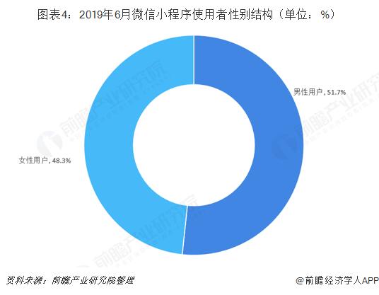图表4:2019年6月微信小程序使用者性别结构(单位:%)