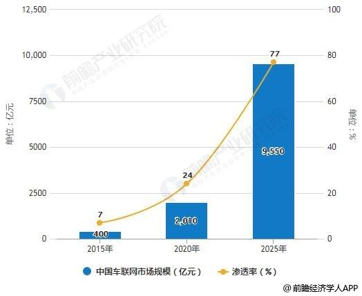 2015-2025年全球与中国车联网市场规模及渗透率统计情况